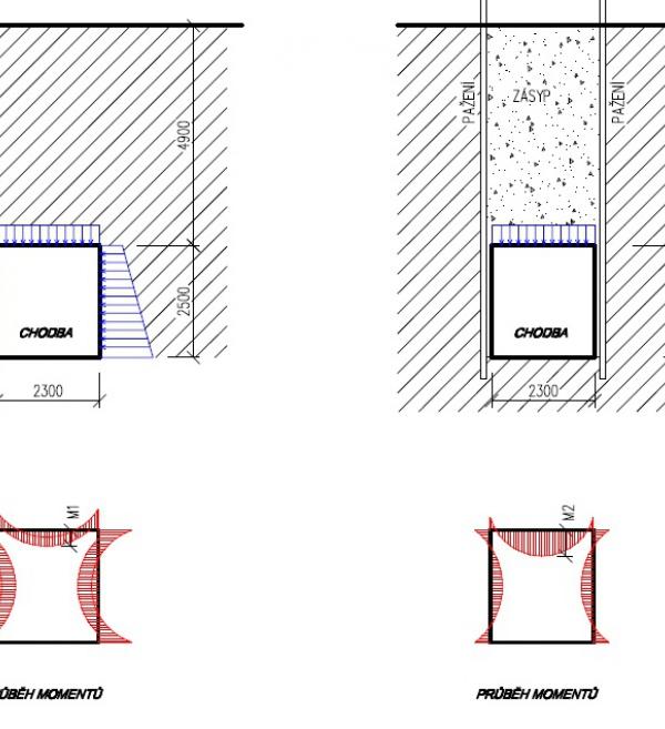 Podzemní spojovací koridor byl celý vybudován zmonolitického železobetonu. Po několika letech se ve stropě objevila podélná trhlina. Rozborem byla zjištěna příčina – návrh předpokládal působení zemního tlaku dle schématu, avšak vlivem pažení a tuhých spraší se boční zemní tlak nevyvinul podle předpokládaného statického schématu. Důsledkem bylo přetížení stropu.